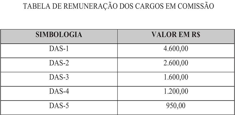 ORGANIZACAO ADM DA PREFEITURA.pdf